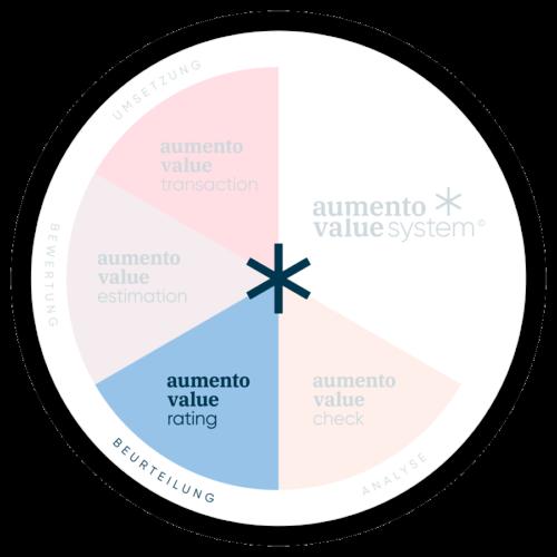 AUM_Kompass_rating_RGB